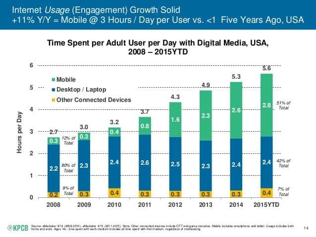 KPCB Report - Time Spent per Adult User per Day with Digital Media